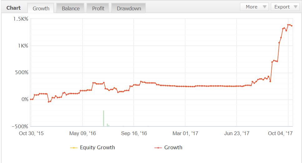 risk reward ratio news trading