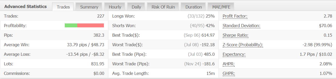 statistics news trading