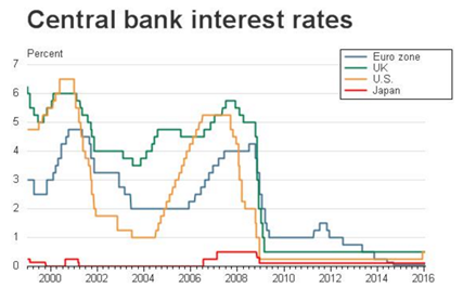 Central Bank Interest Rates News Trading
