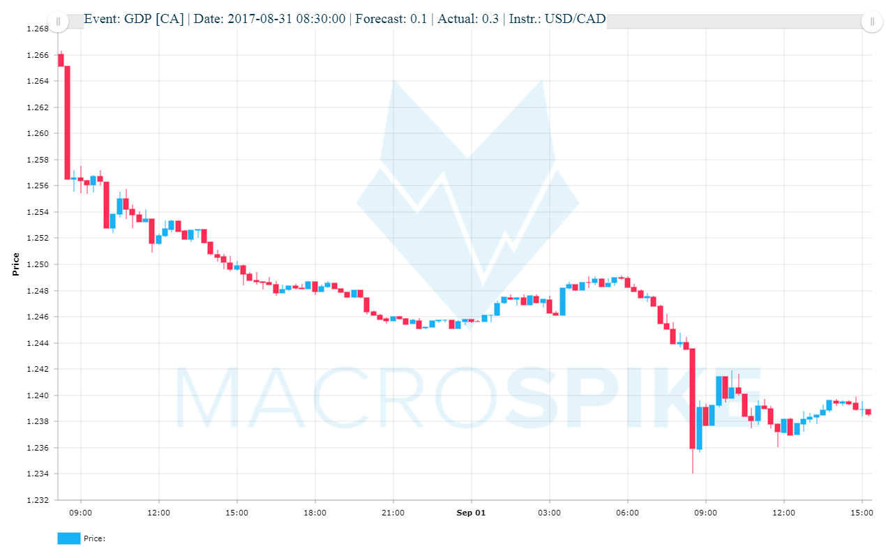 News Trading Spike Canada GDP USD/CAD