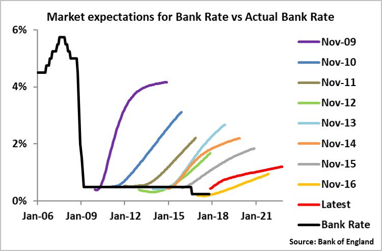 BoE rate hike disappointment