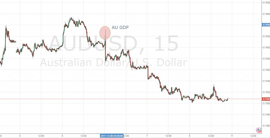 AU GDP Dec