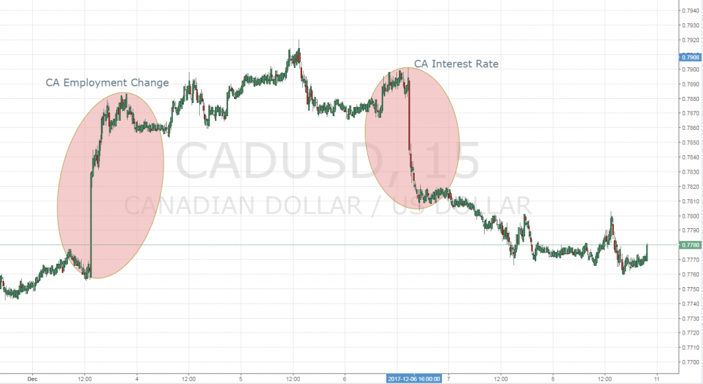 CADUSD Rate Statement