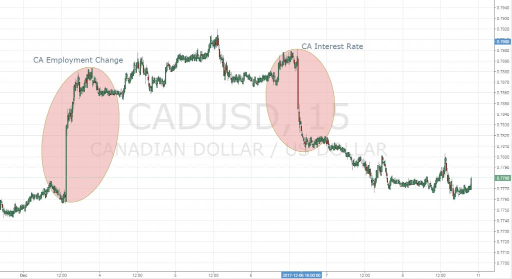 CADUSD Rate Statement