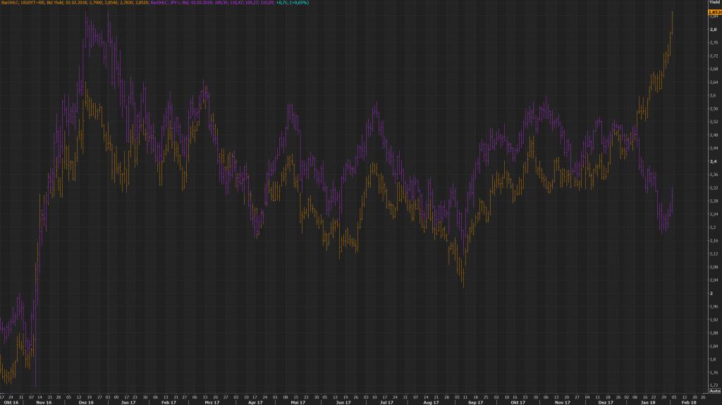 Dollar vs Yields