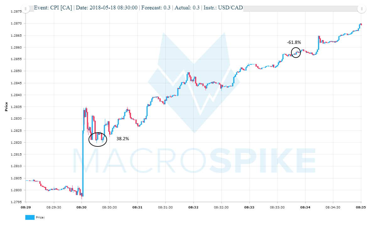 38.2% fibonacci retracement